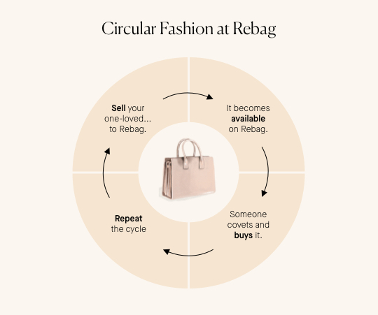 Rebag x Circular Fashion 101